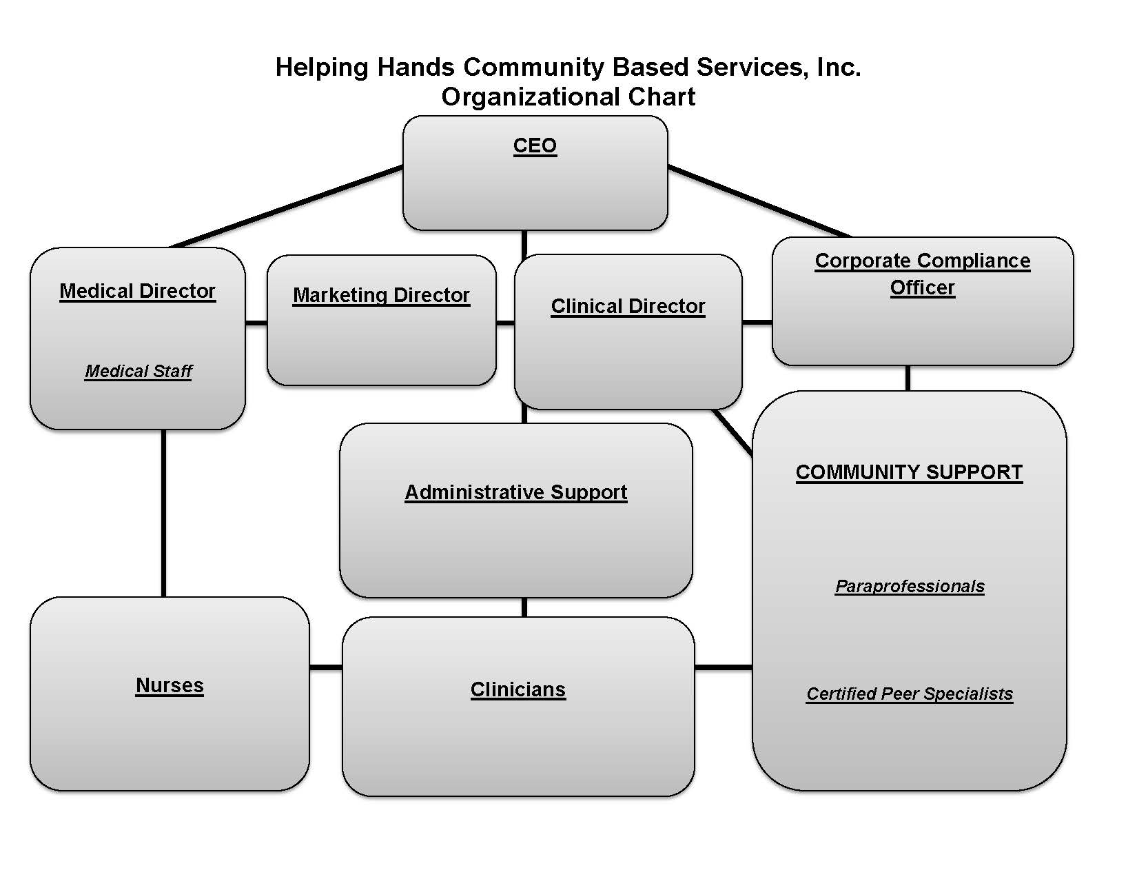 Organizational Chart Update  02-27-2014